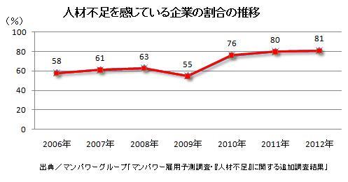 人材不足を感じている企業の割合の推移