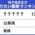 【男子高校生編】将来の夢は!? なりたい職業ランキング<高校生実態調査>