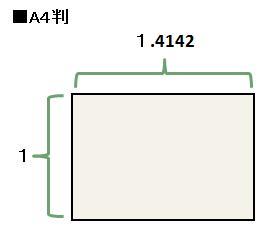 近似値1:1.4142