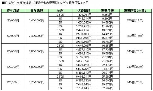 日本学生支援機構第二種奨学金の返還例(大学):貸与月数48ヵ月